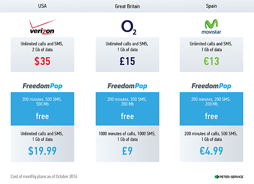 FreedomPop – a free mobile operator