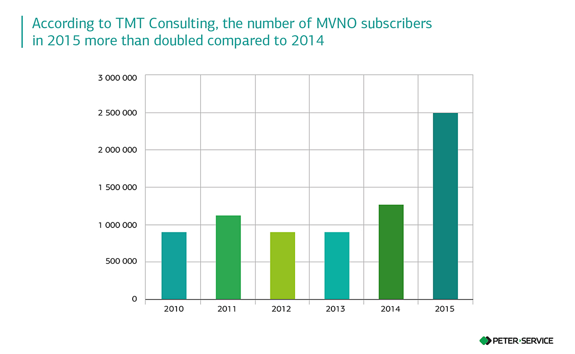 Best Mvno 2020.Mvno Virtual Network Operators